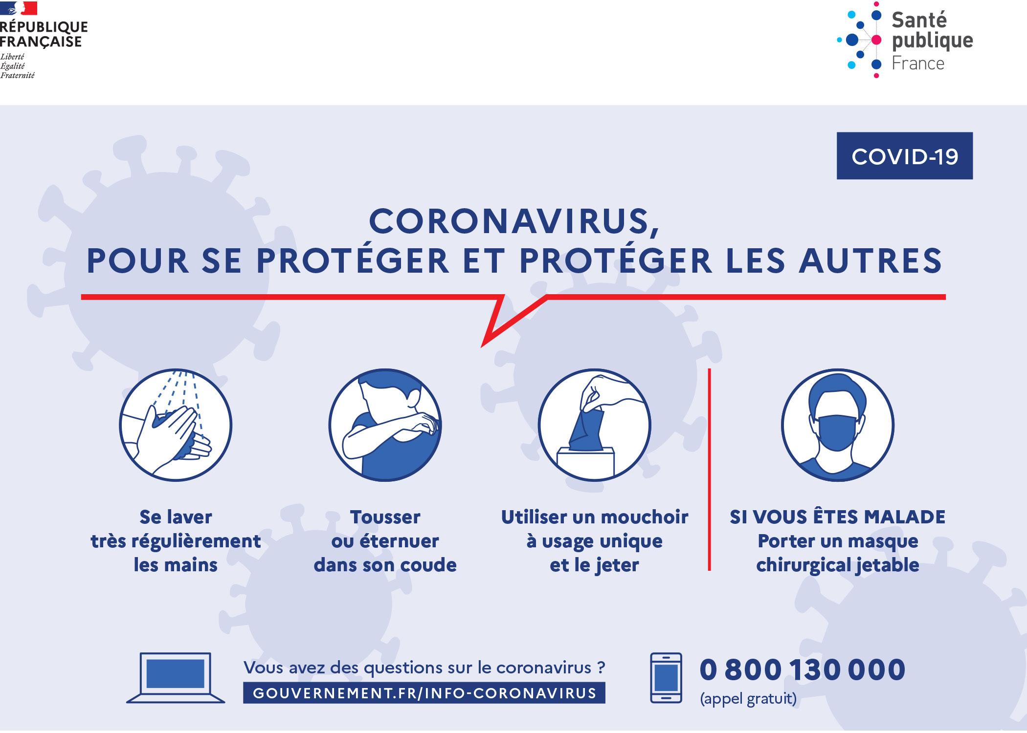 Gestes barrières contre le coronavirus
